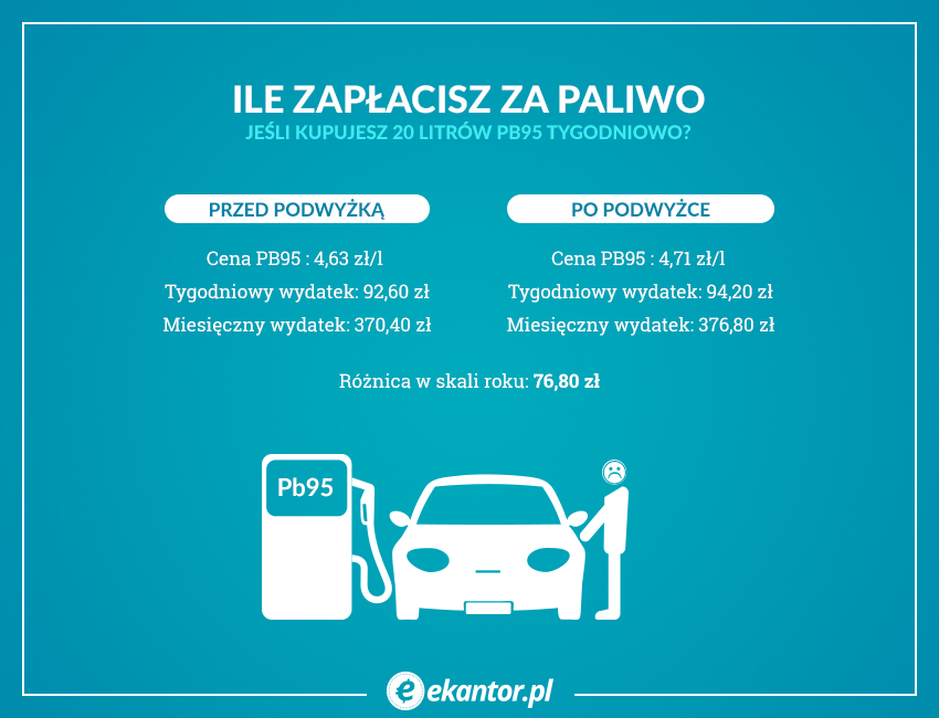 pb95, oplata emisyjna, paliwo, Ekantor.pl