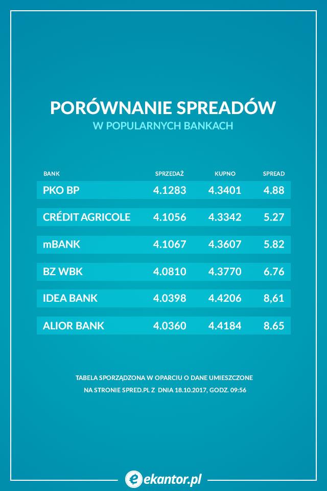 spread, banki, Ekantor.pl