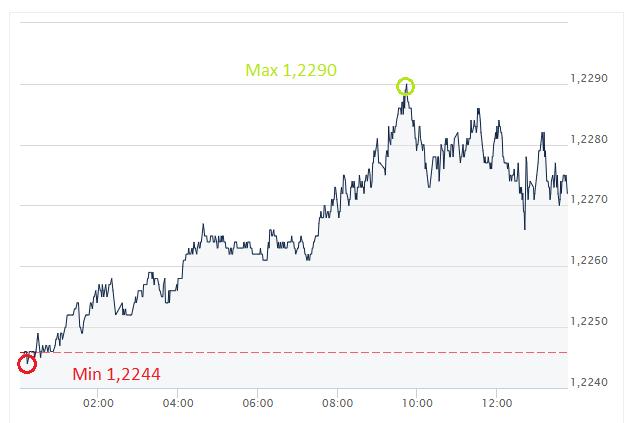 EUR, USD, euro, złoty, wykres