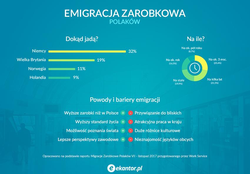 emigracja, praca, praca za granicą, oferty pracy za granicą, praca Niemcy, Ekantor.pl