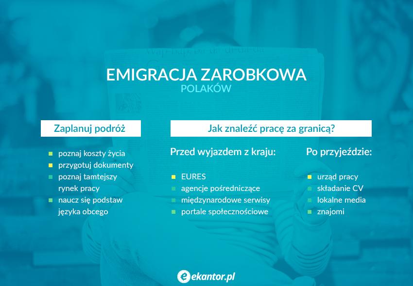 emigracje zarobkowe, podróż, praca za granicą, wyjazd za granicę, oferty pracy, Ekantor.pl
