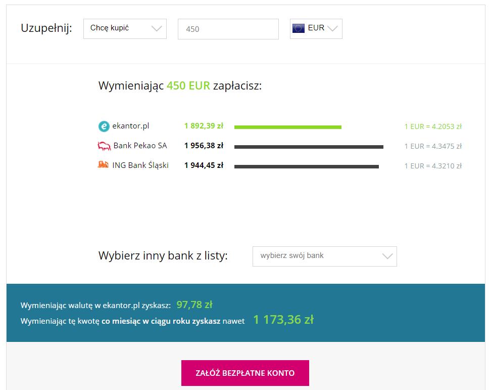 wymiana walut, przelicznik walut, kalkulator walut, korzyści, Ekantor.pl