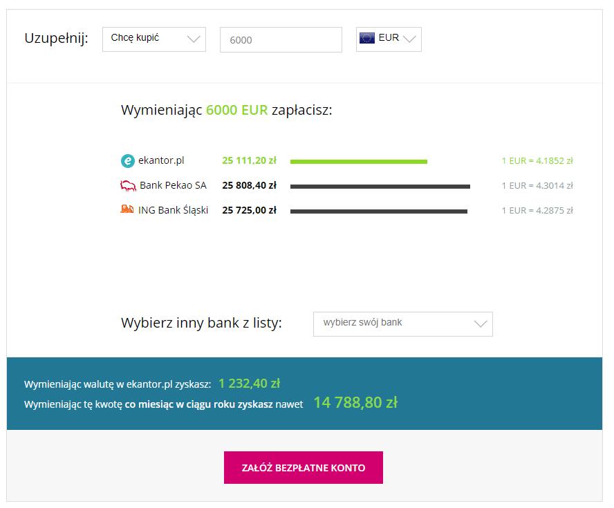 korzyści, wymiana walut, kalkulator walut, kurs walut, przelicznik walut, Ekantor.pl