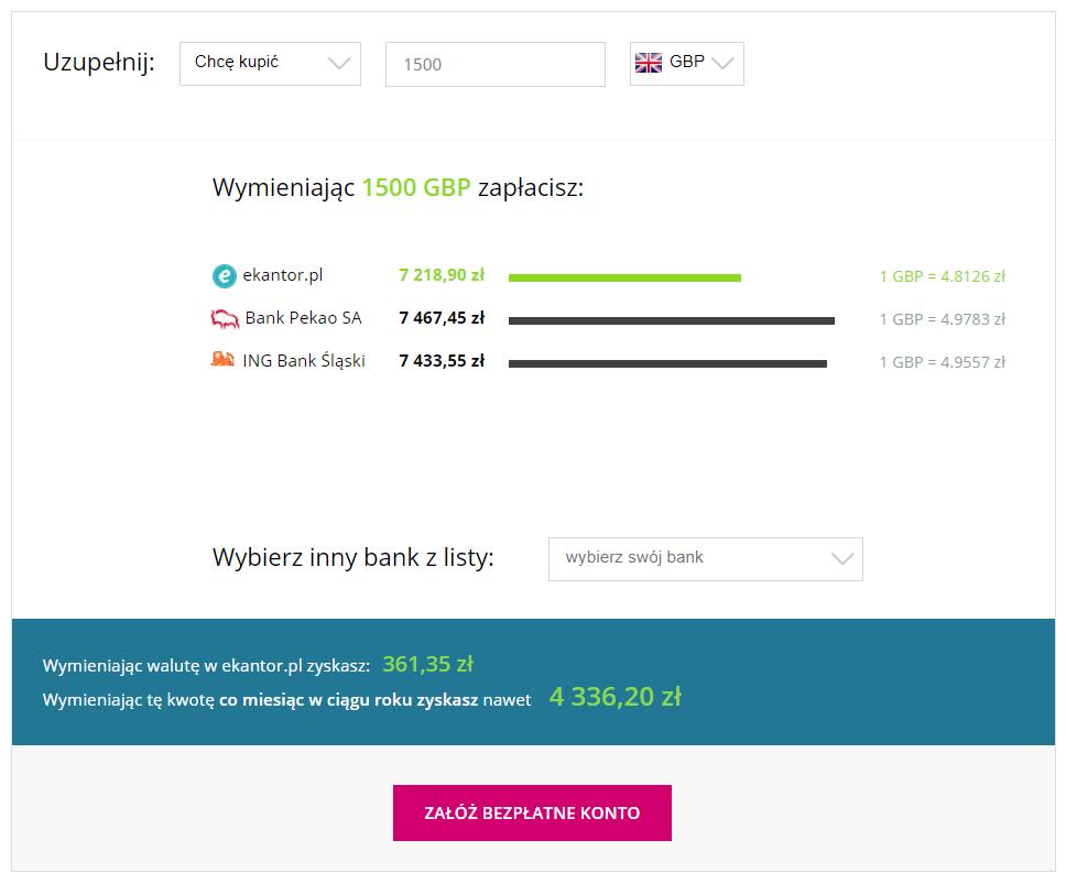 wymiana walut, przelicznik walut, komentarz walutowy, korzyści, Ekantor.pl