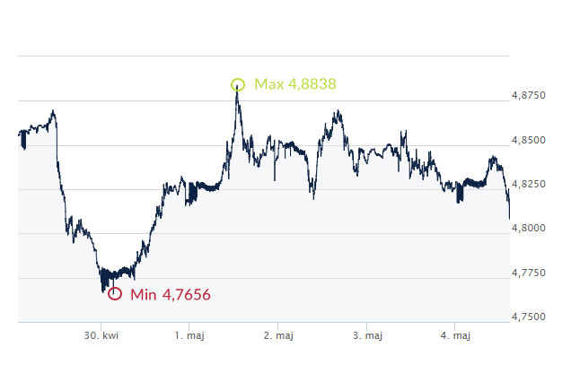 GBP, PLN, funt, złoty