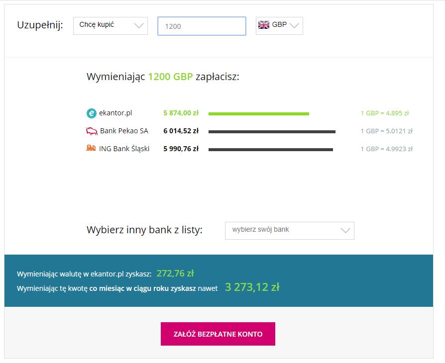 korzyści, kalkulator walut, wymiana walut, Ekantor.pl