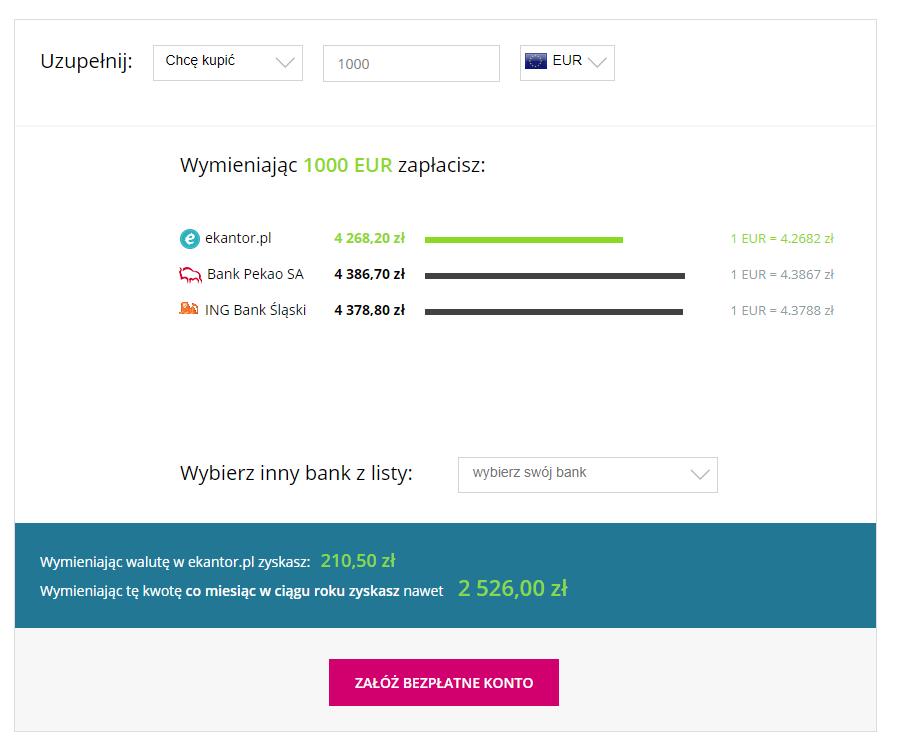 korzyści, wymiana walut, kalkulator walut, przelicznik walut, Ekantor.pl
