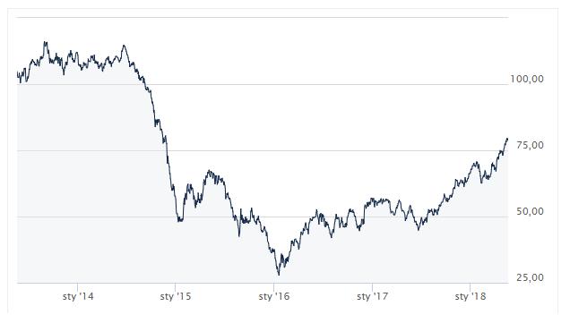 ropa, ropa naftowa, paliwa, baryłka ropy, ceny paliw, Ekantor.pl