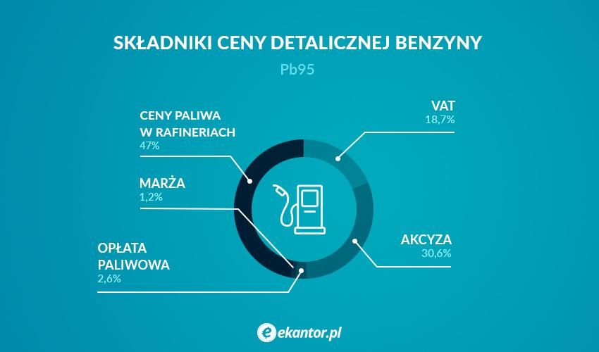 składniki cen paliw, paliwo, ceny paliw, Ekantor.pl