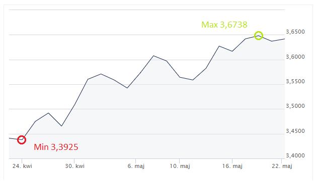 wzrost cen paliw, USD, PLN, dolar, złoty, kurs dolara, Ekantor.pl