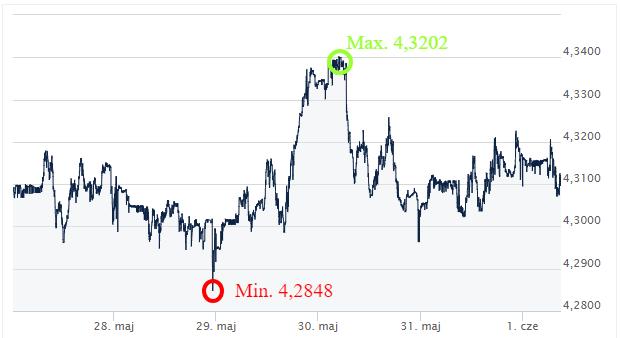 EUR PLN ekantor.pl kursy walut 28.05-01.06.2018