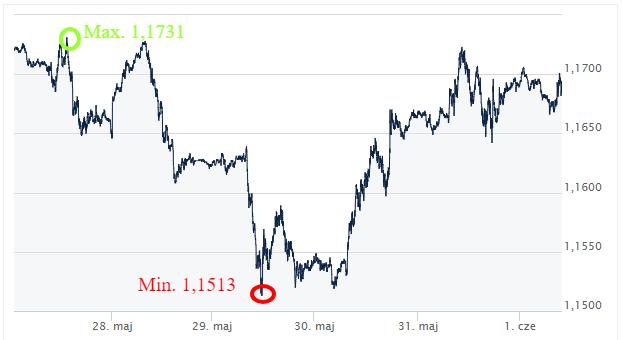 EUR USD ekantor.pl kursy walut 28.05-01.06.2018