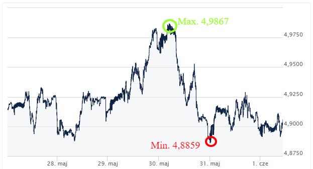 GBP PLN ekantor.pl kursy walut 28.05-01.06.2018