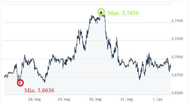 USD PLN ekantor.pl kursy walut 28.05-01.06.2018