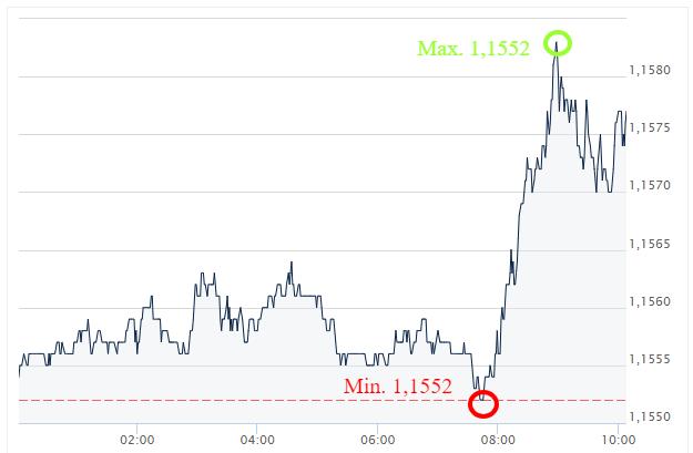 EUR USD Ekantor.pl kursy walut 7.08