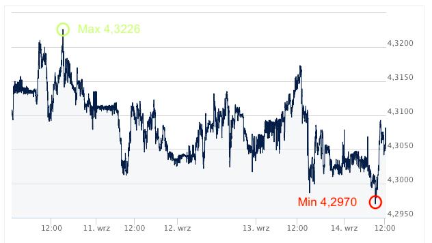 EUR/PLN, euro, złoty