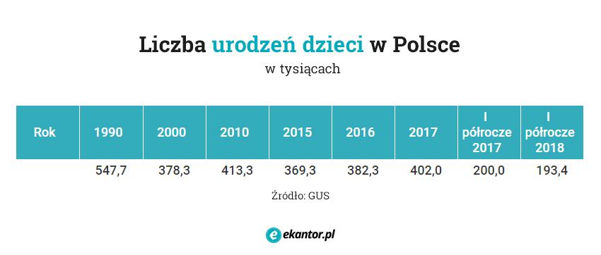 liczba urodzeń, dzieci w Polsce, GUS, 500 Plus, wymiana walut, Ekantor.pl