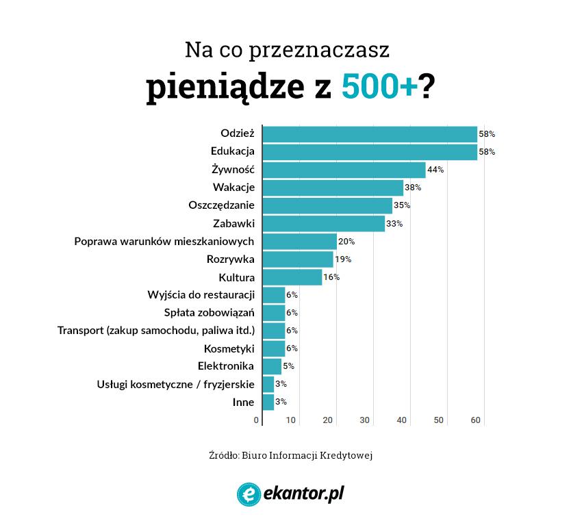 500 Plus, pieniądze, Rodzina 500 Plus, wydatki, wymiana walut, Ekantor.pl