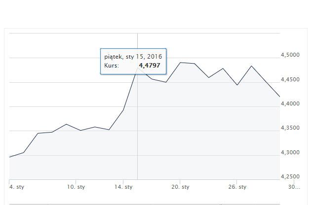EUR, PLN, EUR/PLN, kurs walut. Ekantor.pl, wymiana walut