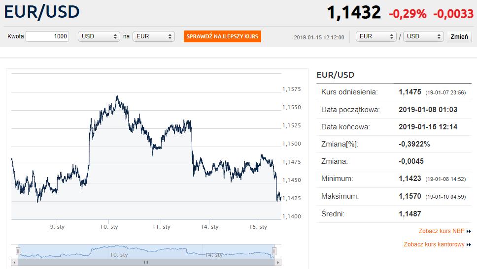 336cb9d731489b kurs-euro_EUR_USD_Notowania-kursów-walut-online-Forex-Bankier-pl_wymiana-