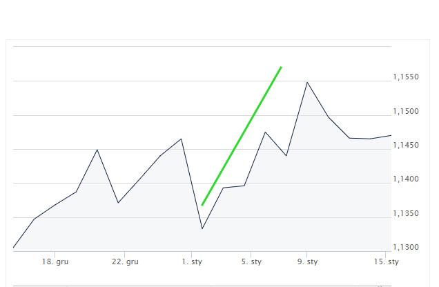 aprecjacja, euro, dolar