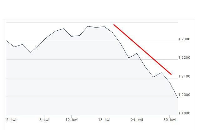 deprecjacja, euro, dolar