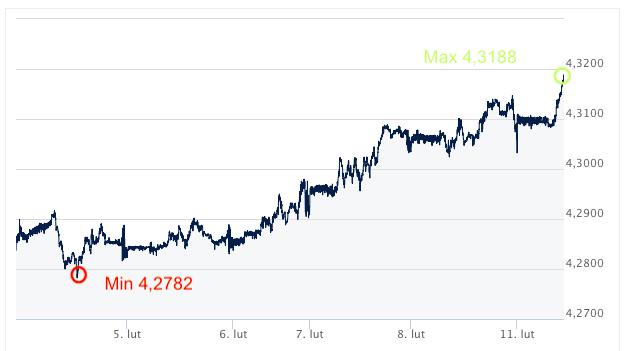 EUR-PLN kursy walut Ekantor.pl internetowy kantor wymiana walut online