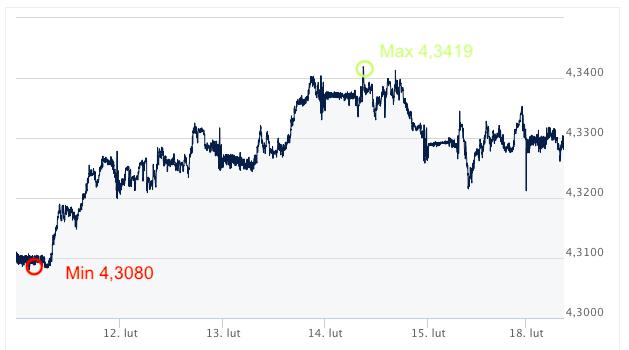 EUR-PLN kursy walut intrnetowy kantor wymiana walut online