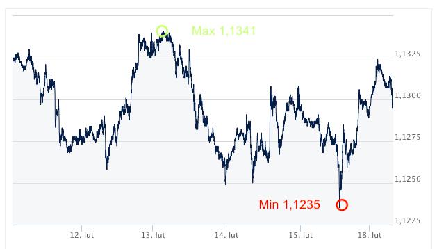 kurs euro forex