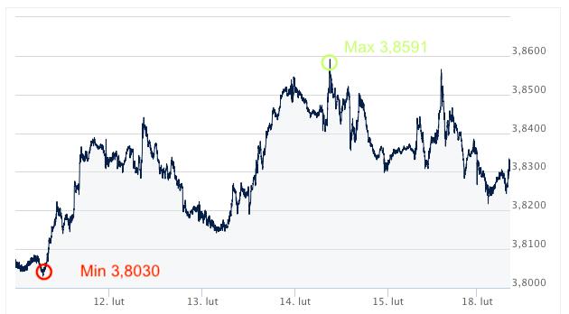 USD-PLN kursy walut intrnetowy kantor wymiana walut online