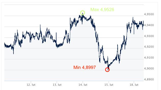 gbp-pln kursy walut intrnetowy kantor wymiana walut online