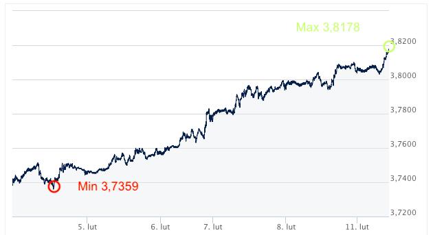 USD-PLN kursy walut Ekantor.pl internetowy kantor wymiana walut online