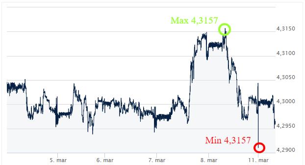 EUR PLN Notowania kursów walut kursy walut Ekantor.pl komentarz walutowy kantor interneetowy