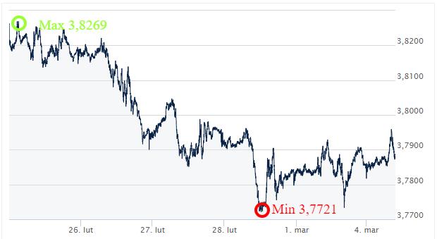 USD PLN kusy walut Ekantor.pl kantor internetowy komentarz walutowy