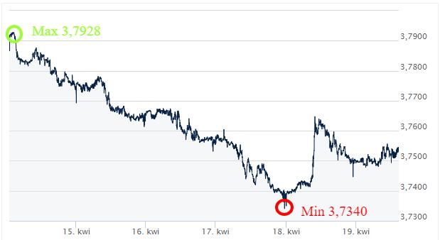 CHF PLN kursy walut komentarz walutowy ekantor.pl internetowy kantor wymiana walut przez internet