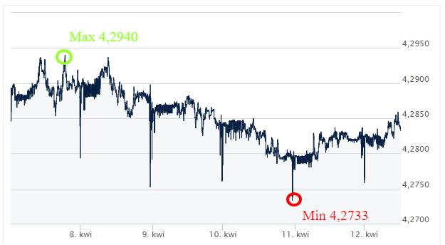 EUR PLN kurs walut ekantorpl wymiana walut online kantor internetowy komentar walutowy