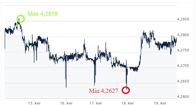 EUR PLN kursy walut komentarz walutowy ekantor.pl internetowy kantor wymiana walut przez internet