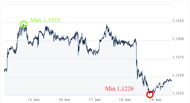 EUR USD kursy walut komentarz walutowy ekantor.pl internetowy kantor wymiana walut przez internet