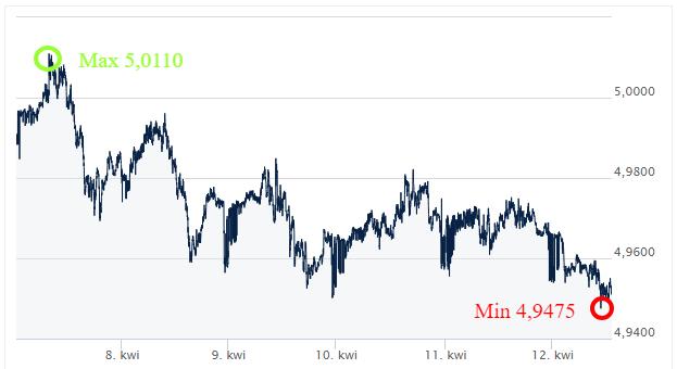 GBP PLN kurs walut ekantorpl wymiana walut online kantor internetowy komentarz walutowy