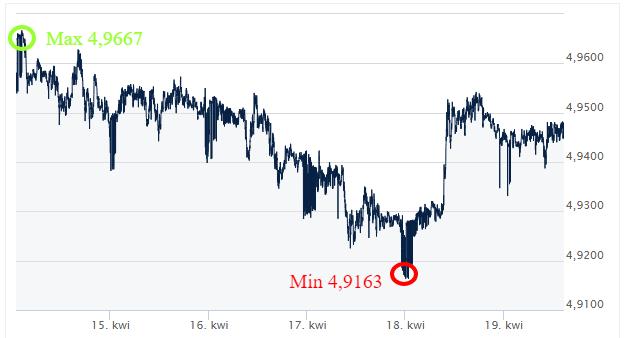 GBP PLN kursy walut komentarz walutowy ekantor.pl internetowy kantor wymiana walut przez internet