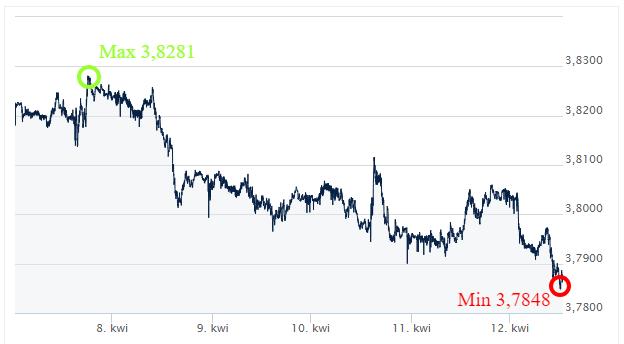USD PLN kurs walut ekantorpl wymiana walut online kantor internetowy komentar walutowy