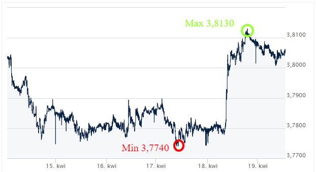 USD PLN kursy walut komentarz walutowy ekantor.pl internetowy kantor wymiana walut przez internet