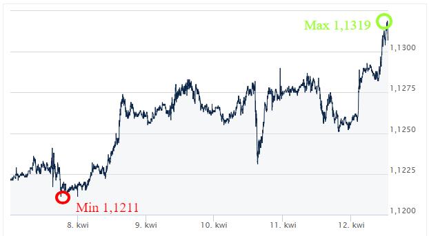 eur usd kurs walut ekantorpl wymiana walut online kantor internetowy komentar walutowy