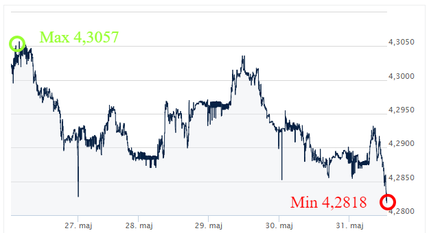 EUR PLN komentarz walutowy kursy walut ekantor pl
