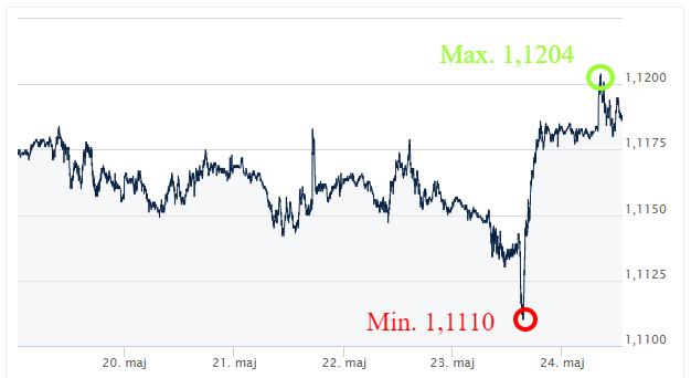 EUR USD ekantor.pl kursy walut kantor internetowy komentarz walutowy