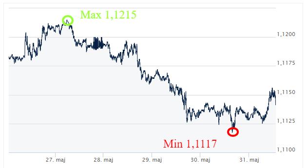 EUR USD komentarz walutowy kursy walut ekantor pl