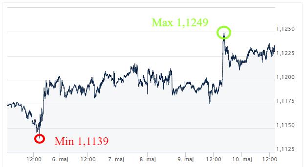 EUR USD kursy walut ekantor.pl komentarz walutowy kantor internetowy
