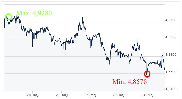 GBP PLN ekantor.pl kursy walut kantor internetowy komentarz walutowy