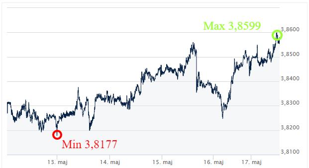 USD PLN Ekantor.pl kursy walut kantor internetowy komentarz walutowy
