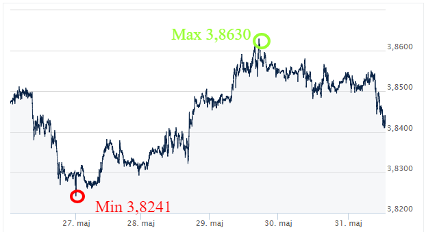 USD PLN kursy walut ekantor pl